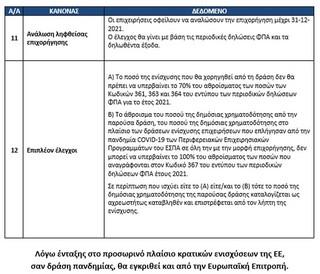 Εστίαση: Ενίσχυση έως 100.000 ευρώ ανά επιχείρηση – Όλα τα μέτρα και τα κριτήρια 0451457157814 2