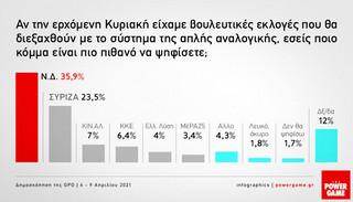 Δημοσκόπηση GPO: Η διαφορά της ΝΔ με τον ΣΥΡΙΖΑ και οι πιο δημοφιλείς υπουργοί