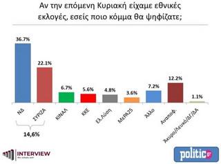 Νέα δημοσκόπηση: Με ισχυρό προβάδισμα 14,6% η ΝΔ