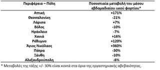 Εκτινάχθηκε το ιικό φορτίο στα λύματα της Αττικής – Πάνω από 170% η αύξηση