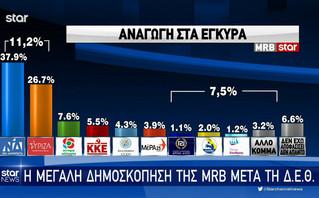 Δημοσκοπήσεις: Pulse και MRB δείχνουν διαφορά πάνω από 11% μεταξύ ΝΔ-ΣΥΡΙΖΑ -Τα ποσοστά εμβολιασμένων ανά κόμμα