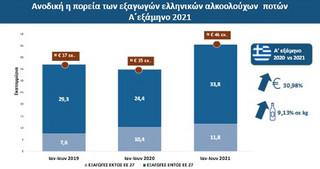 Γράφημα με την πορεία των εξαγωγών των ελληνικών αλκοολούχων ποτών